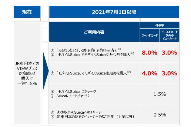 JR東日本は、「VIEWプラス」のJRE POINT付与率を7月1日に改定する(写真は、改定後の付与率)