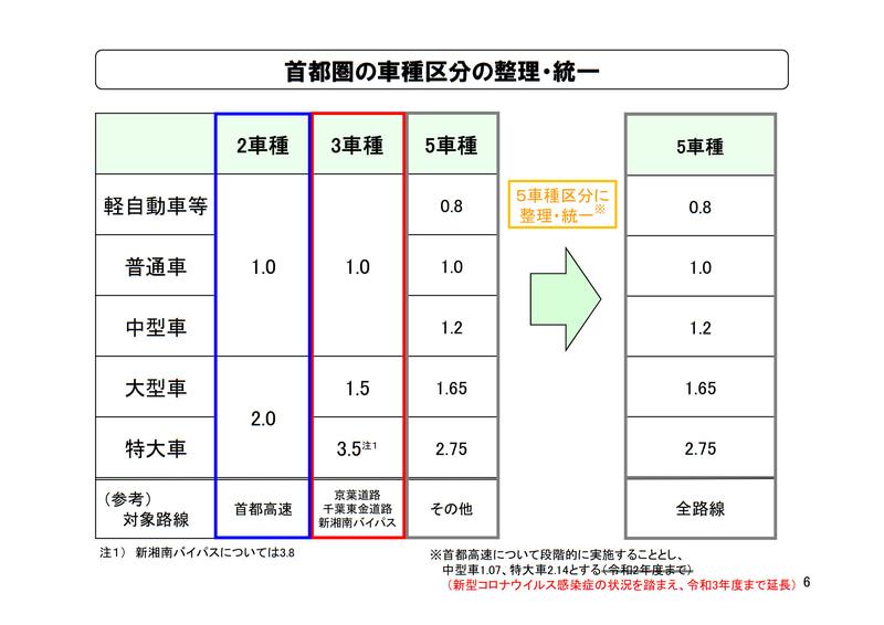 車種区分の整理・統一。段階的移行のために首都高で実施している暫定料金比率は2022年3月末まで延長