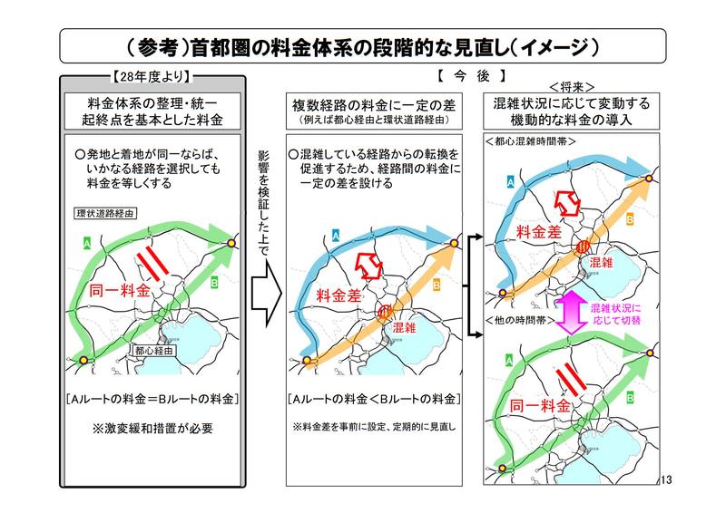 首都圏料金体系の将来イメージ