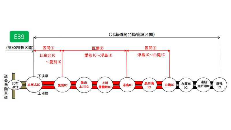 旭川・紋別道で段階的に終日通行止めを実施する