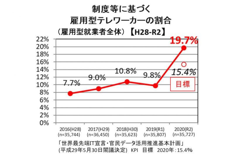 雇用型テレワーカーの割合の推移