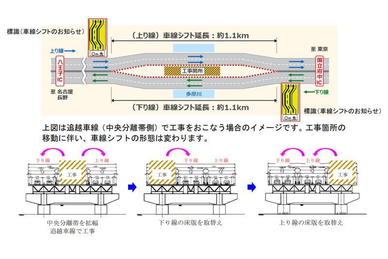 NEXCO中日本は中央道リニューアル工事のため、2021年5月下旬~2023年5月ごろの約2年間、中央道 国立府中IC~八王子IC間で車線シフトを実施する