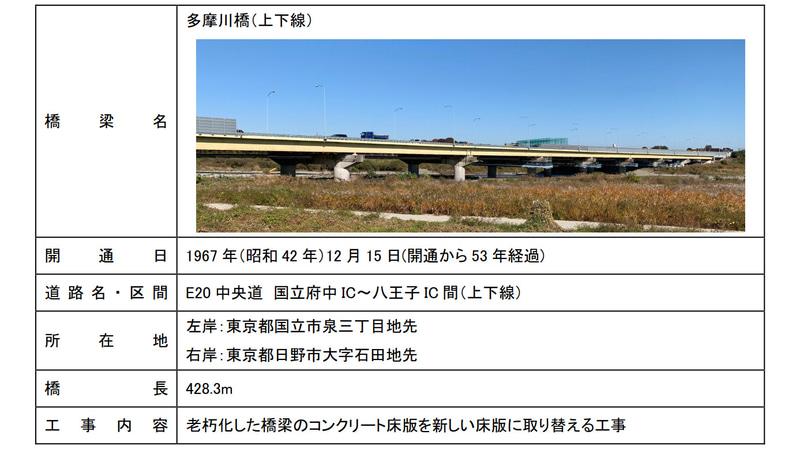 多摩橋の概要