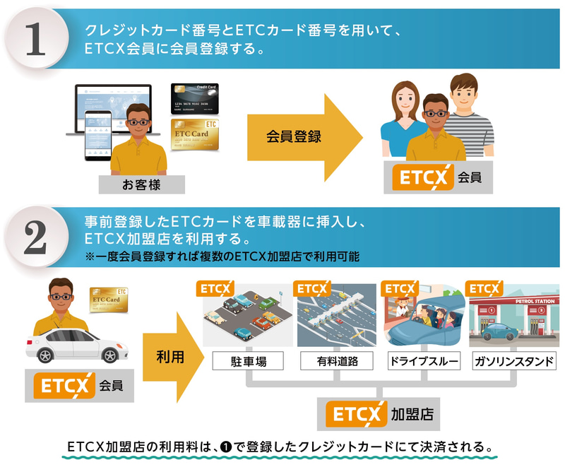 「ETCX」利用の流れ