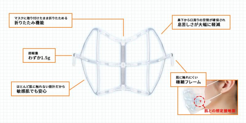 折りたたみコンパクトフレームの構造