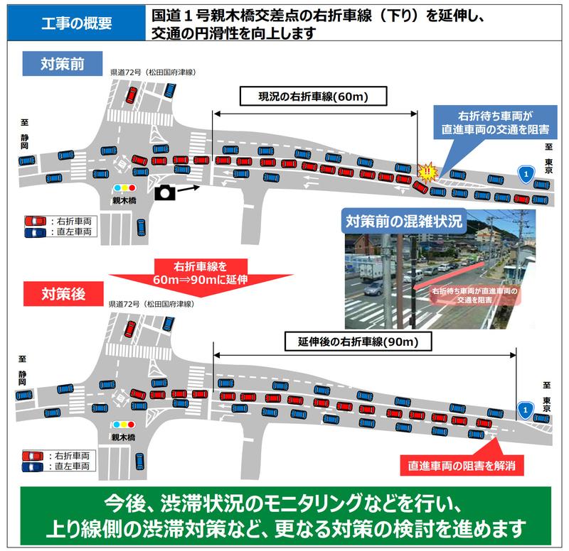 国道1号 親木橋交差点の右折車線(下り)の延伸について