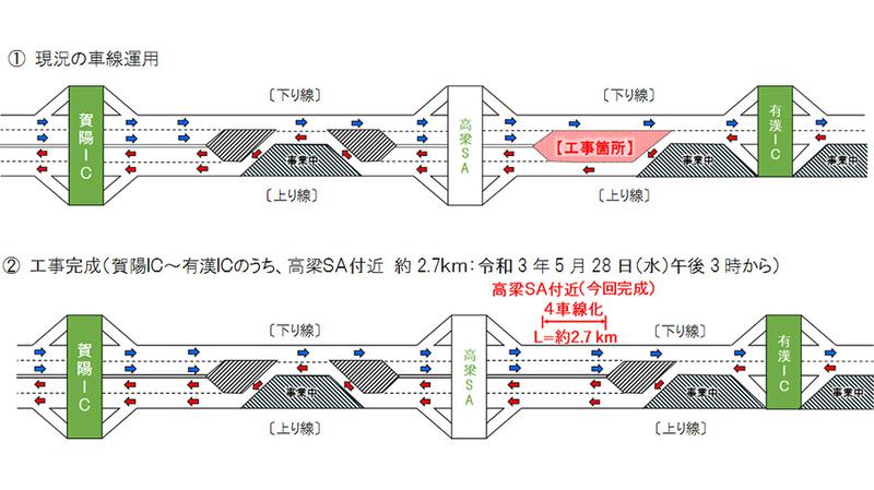 5月28日15時に岡山道 賀陽IC~有漢IC間の高梁SA付近を4車線化