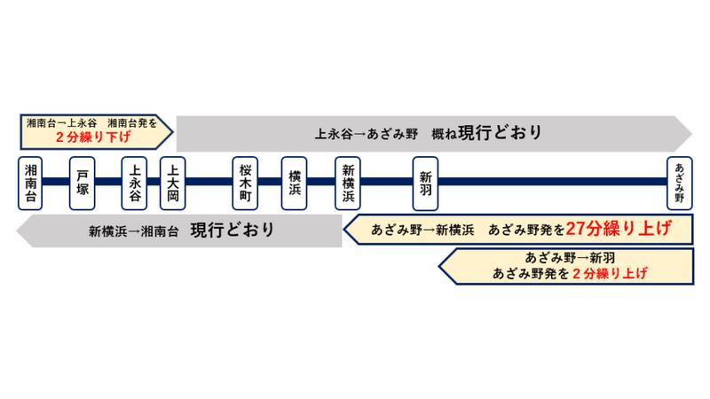 横浜市営地下鉄ブルーラインのダイヤ改正