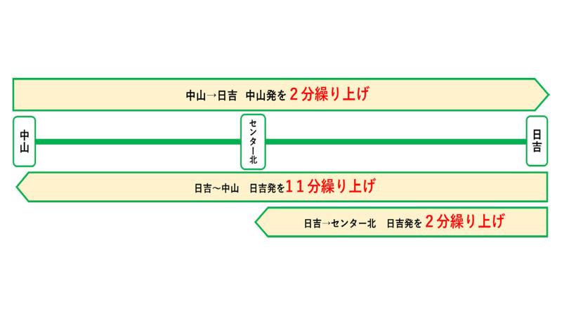 横浜市営地下鉄グリーンラインのダイヤ改正
