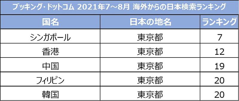 7~8月検索数ランキング(海外から日本)