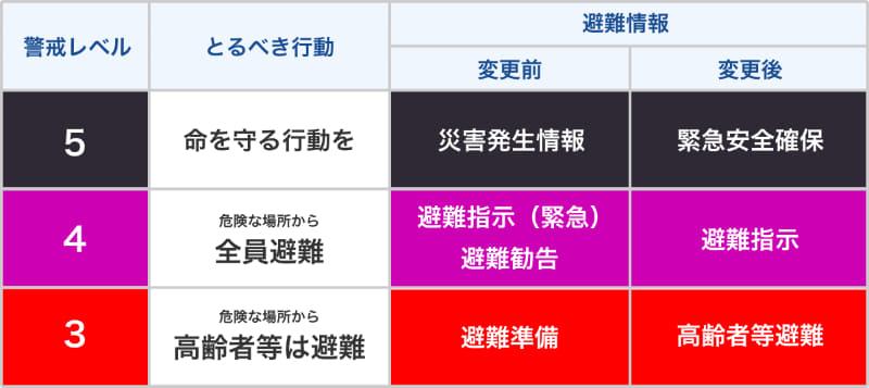 「避難情報に関するガイドライン」変更点