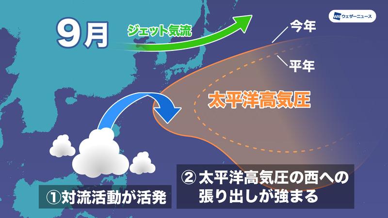 9月は太平洋高気圧が西に張り出すため、台風はそのフチを迂回するように時計回りの進路を取り、沖縄や本州に近づく