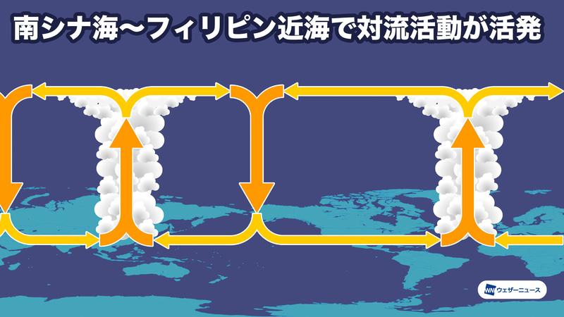 シーズン後半(9~11月)の大気循環模式図