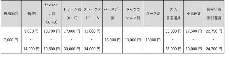 FDA静岡~熊本線 運賃