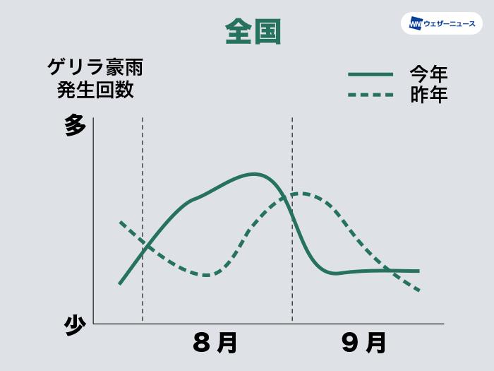 7~9月のゲリラ豪雨発生傾向(全国)
