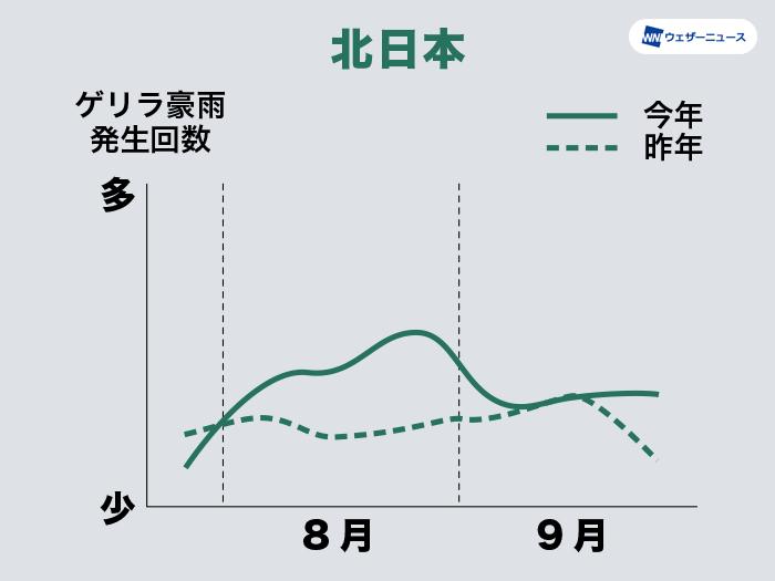 7~9月のゲリラ豪雨発生傾向(北日本)