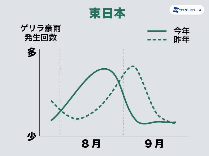 7~9月のゲリラ豪雨発生傾向(東日本)