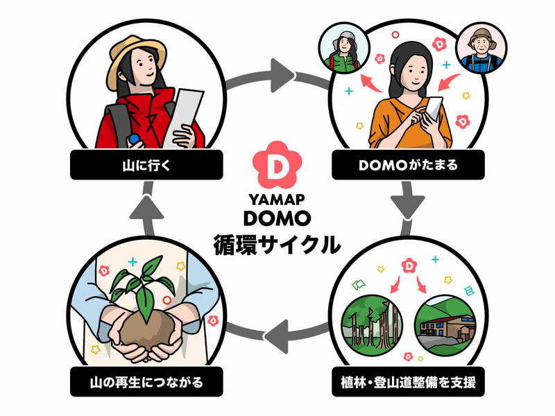 YAMAPは循環型コミュニティポイント「DOMO」を実装した