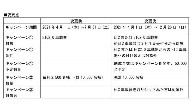 「中京圏ETC/ETC2.0車載器購入助成キャンペーン」