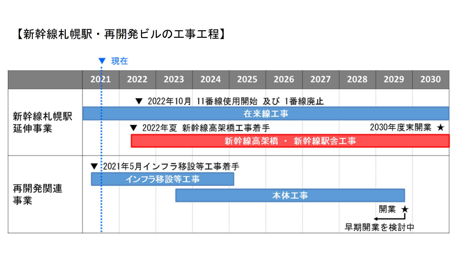 札幌駅と再開発ビルの工事スケジュール