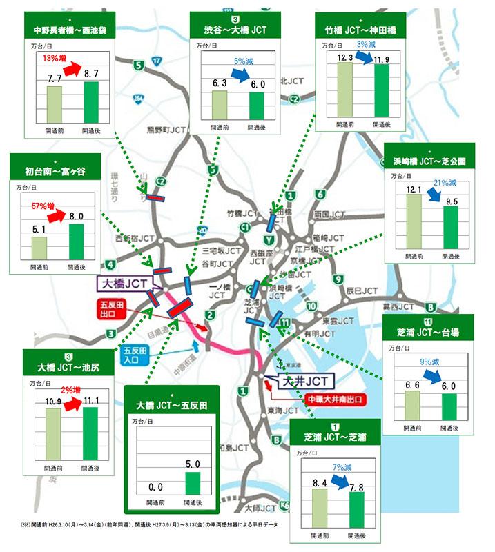品川線開通1週間後の各出入口やJCT(ジャンクション)の利用状況