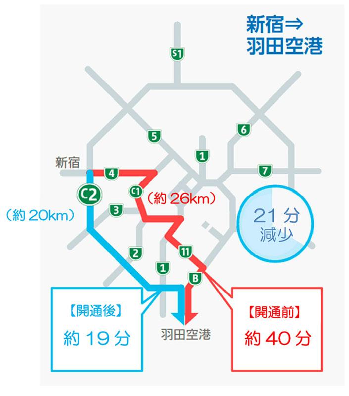 新宿から羽田空港に向かう高速バスのルートと所要時間の比較。21分短縮されている