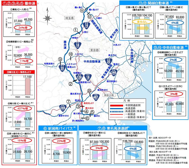 開通前後の交通量の変化。隣接する道路で交通量が増加している
