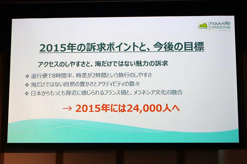日本人渡航者数は、2014年は1万9087人で、前年比で21.8%の伸びを見せたという。2015年には2万4000人突破を目指す