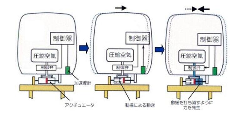 「アクティブサスペンション」を搭載することで左右の振動を抑制して乗り心地の向上を図っている