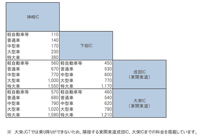 開通する区間の通常料金表
