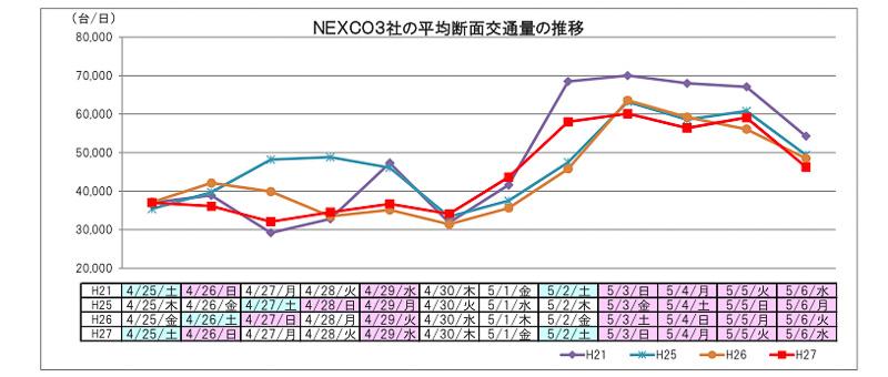 NEXCO 3社の平均断面交通量