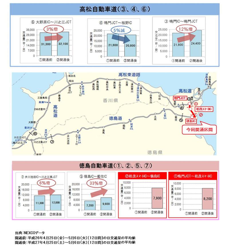 徳島道 鳴門JCT~徳島ICの開通効果