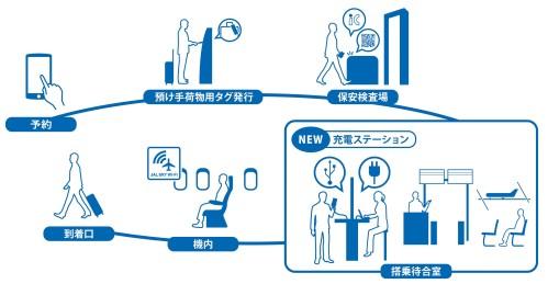 JALスマートスタイルの展開イメージ