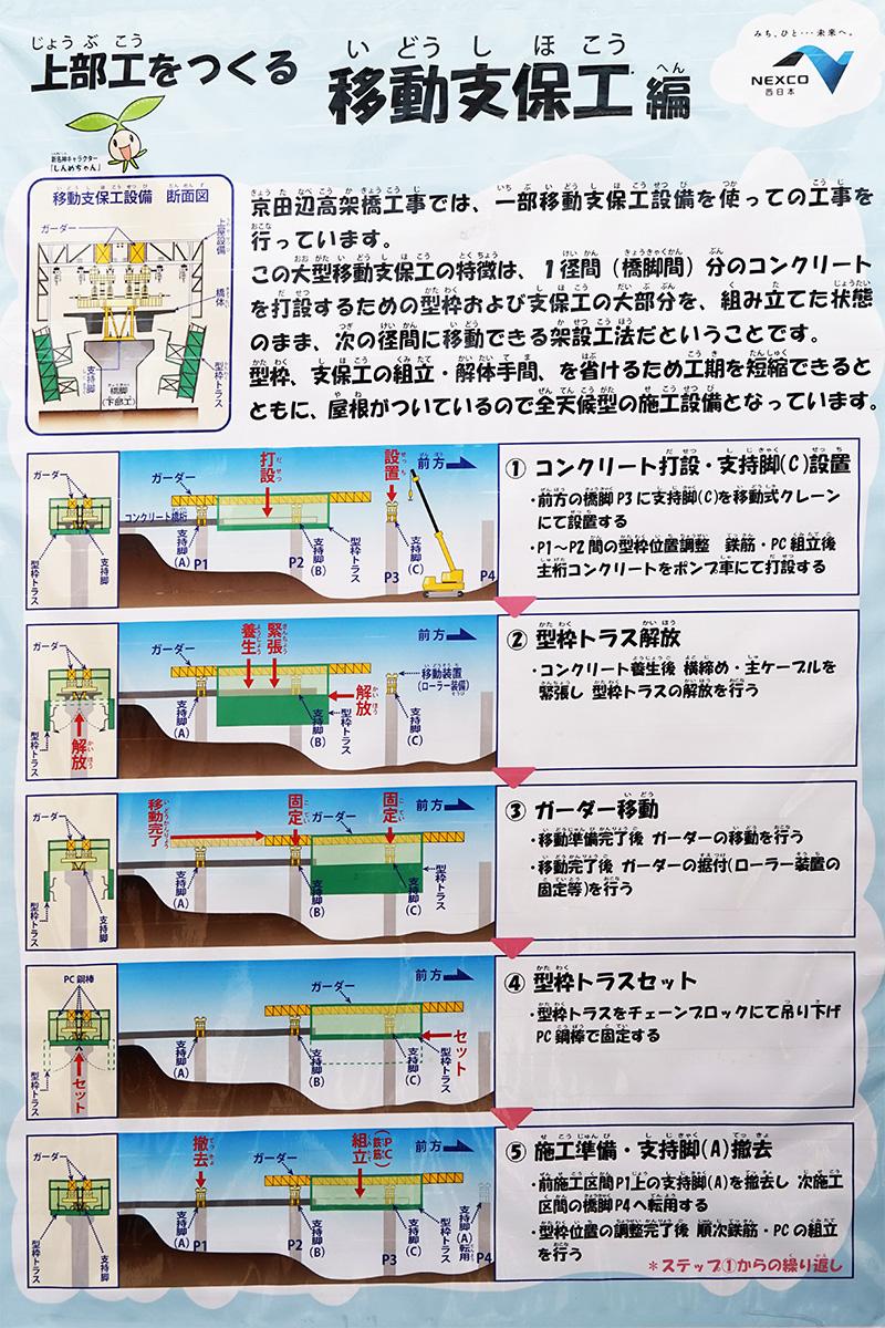 大型移動支保工の工法を解説するパネル