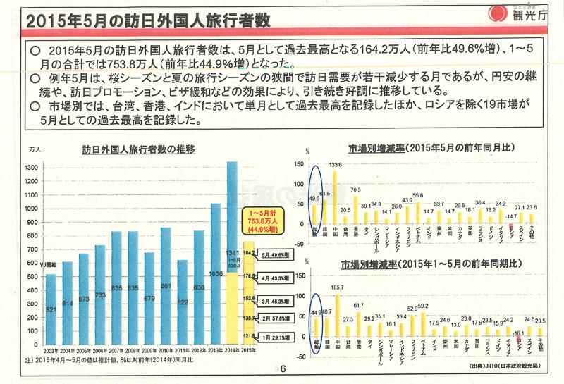2015年5月の外国人旅行者数