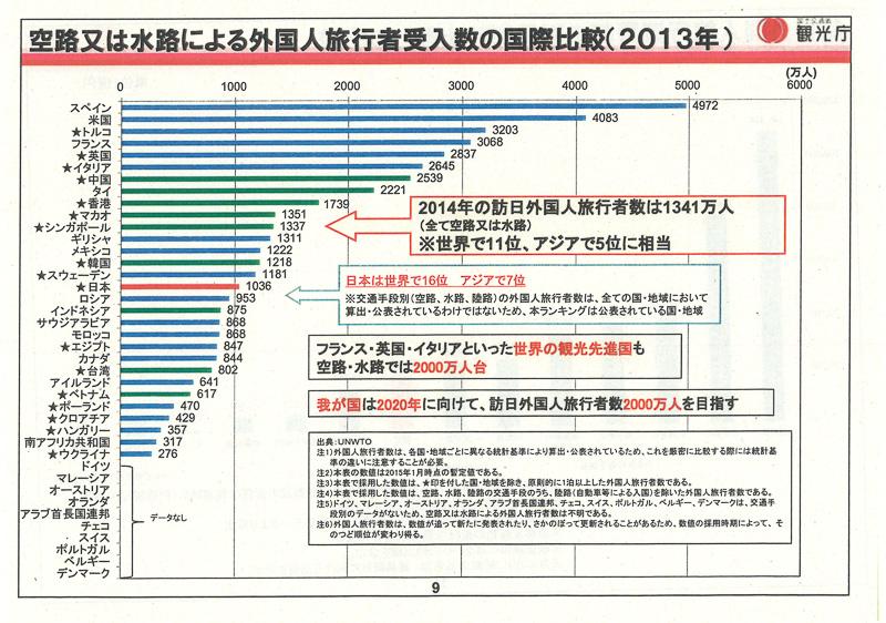 外国人旅行者数の国際比較