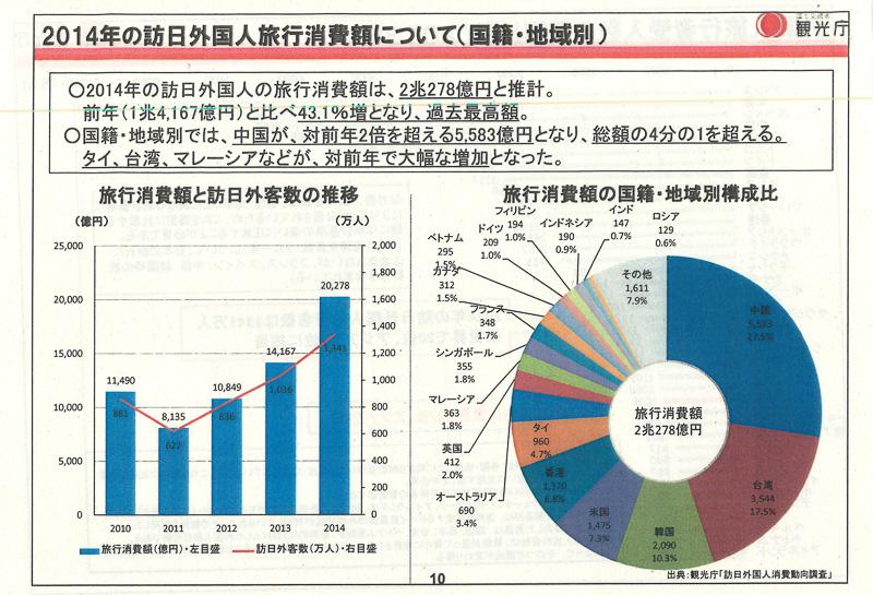 2014年の訪日外国人旅行者消費額