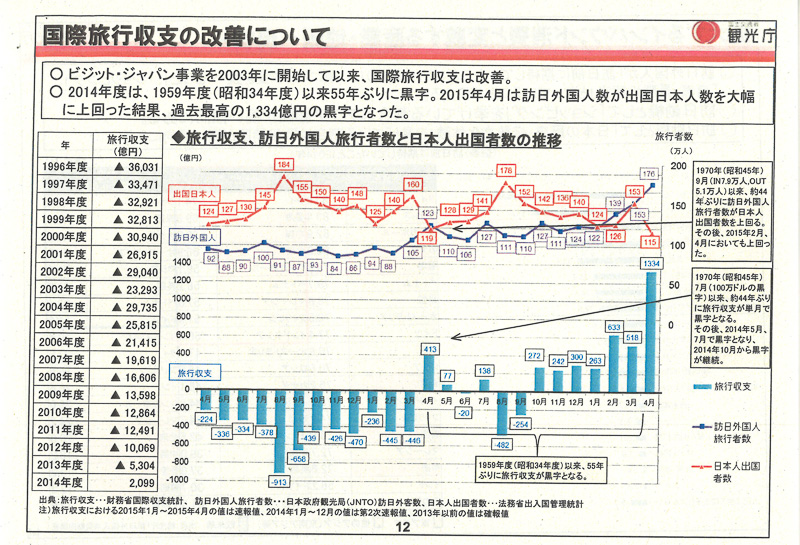 国際旅行収支の改善