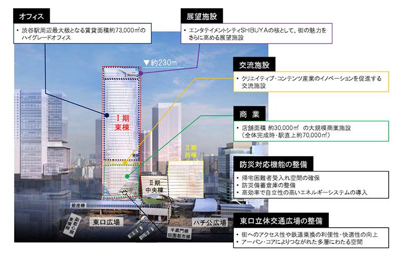 渋谷駅駅ビルの完成予想図