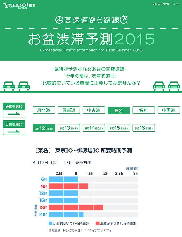 8月12日~16日までのお盆時期の全国主要6路線の所要時間を予測する「お盆渋滞予測2015」