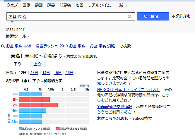 「Yahoo!検索」で「お盆 東名」のようにお盆と道路名をキーワードとして入れると所要時間が表示される