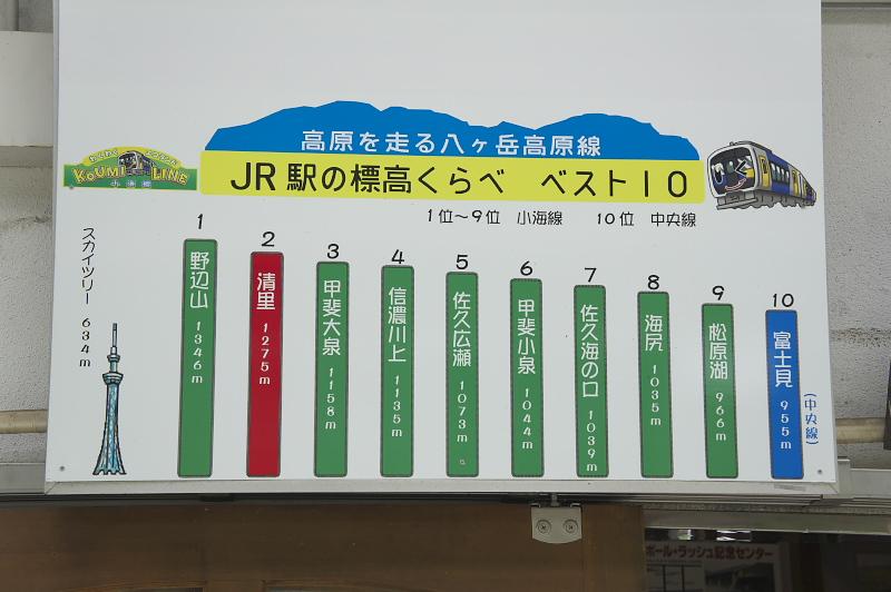 野辺山駅の続き日本で2番目に高い場所に位置する清里駅。構内には標高比べの看板があった