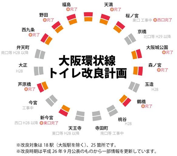 大阪環状線のトイレ改良工事の進捗状況