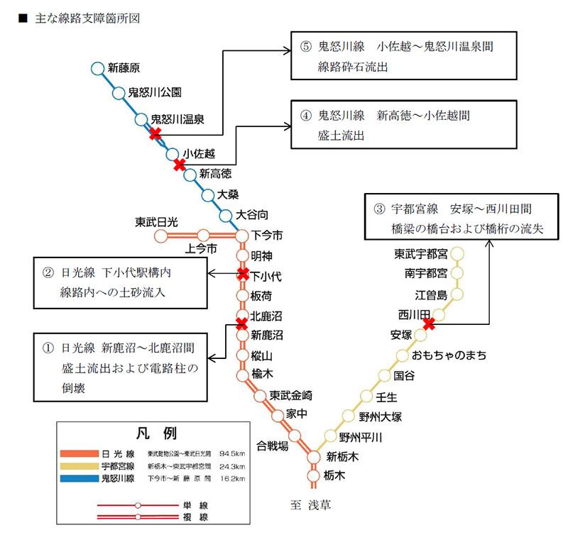東武鉄道の大雨による被災状況