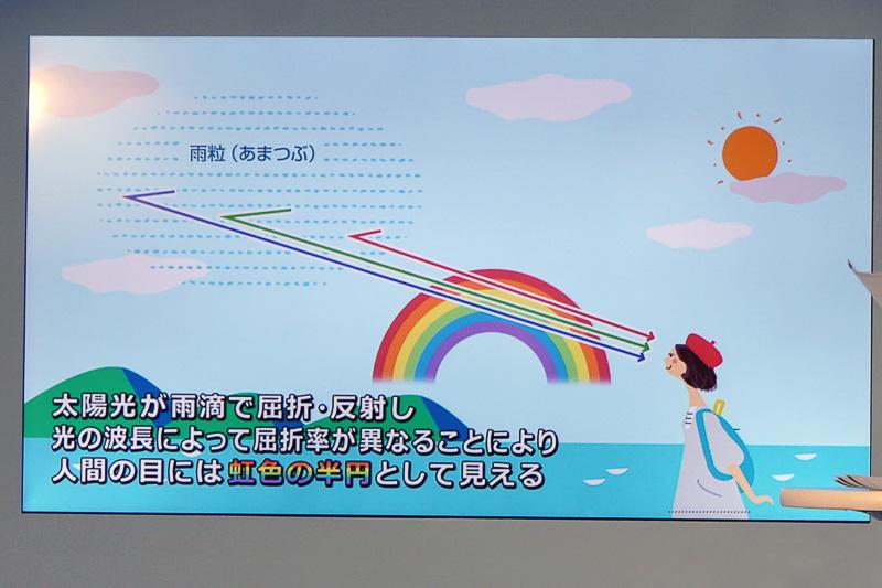 虹は、太陽の光が雨滴で屈折、反射して発生する。光は波長により屈折率が異なり、各色の光が違う角度で進んでいくため同心円状に弧を描いて見える