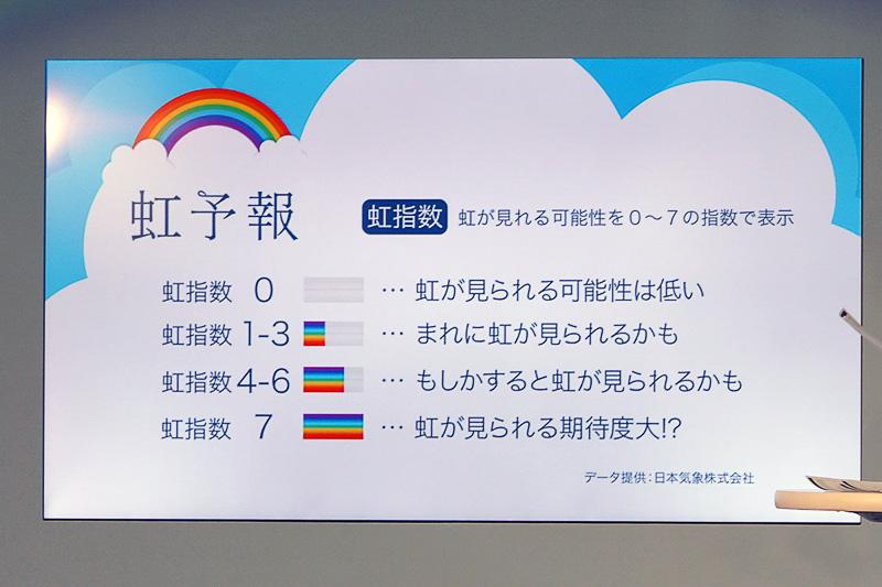 虹指数は、0から7までの8段階で表示され、数字が大きいほうが、虹が見える期待度が高いことを示す。虹指数のデータは、日本気象株式会社によって提供される
