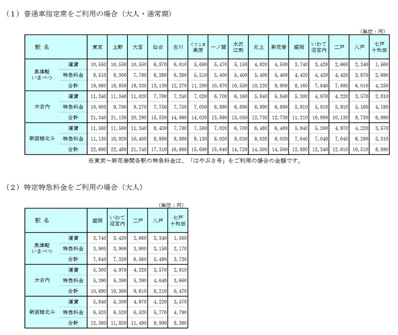 北海道新幹線の普通車指定席の料金表