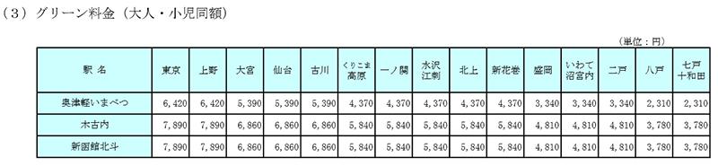 北海道新幹線のグリーン料金表