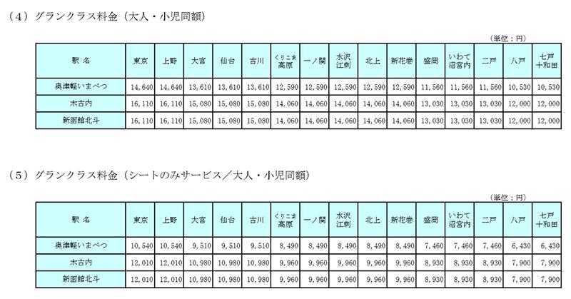 北海道新幹線のグランクラス料金表