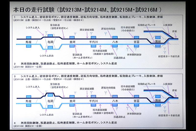 14kmの短い区間だが試験項目は多岐にわたる